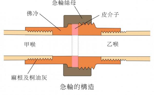 急輪構造詳圖